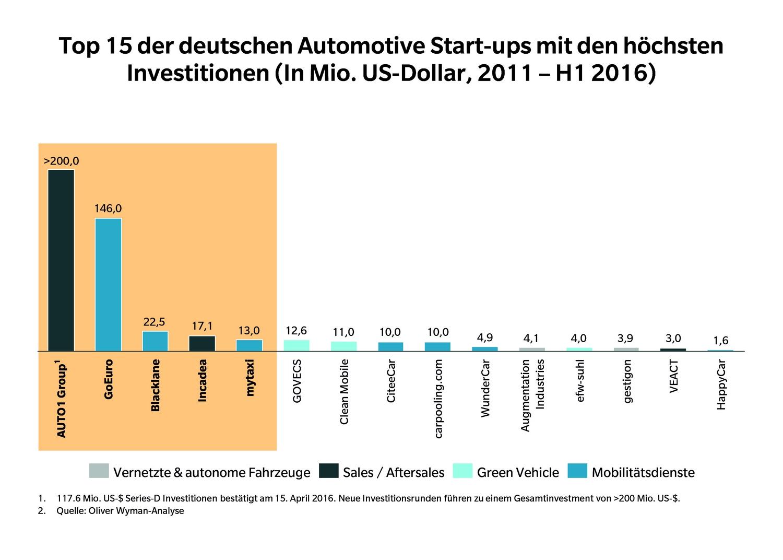 startups deutschland automotive